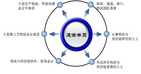 现代物流与供应链管理EMBA课程(第十六期)