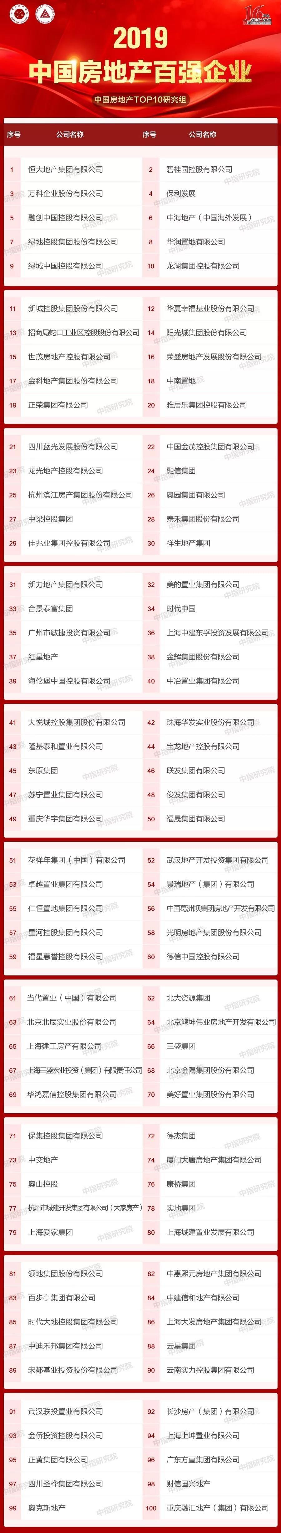 2019中国房地产百强企业名单发布!