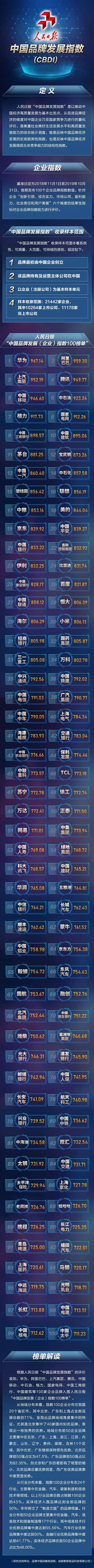 """人民日报""""中国品牌发展指数""""100家企业上榜!"""